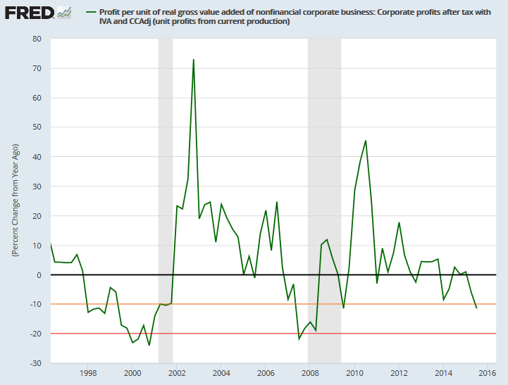 Nonfinancial Profit Margins