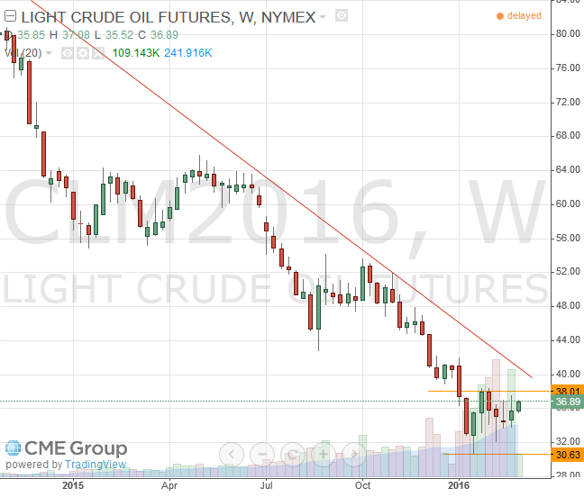 Nymex WTI Light Crude March 2016 Futures