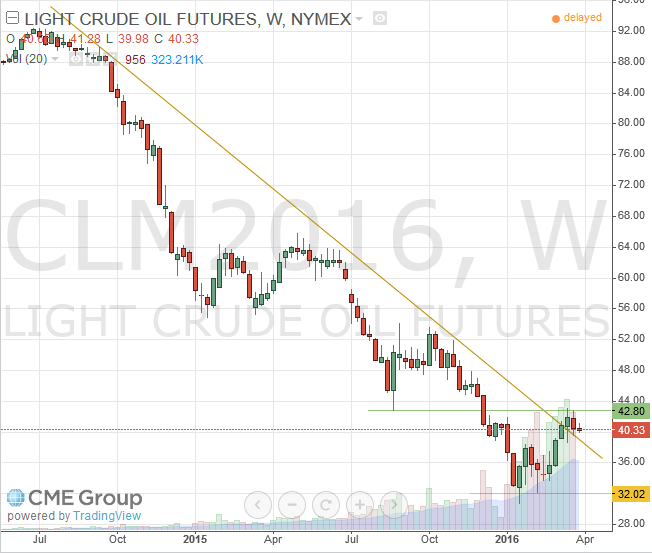 WTI Light Crude June 2016 Futures