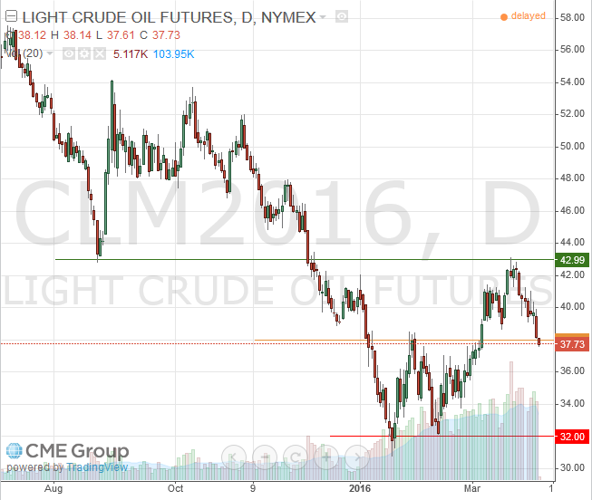 June 2016 Light Crude Futures