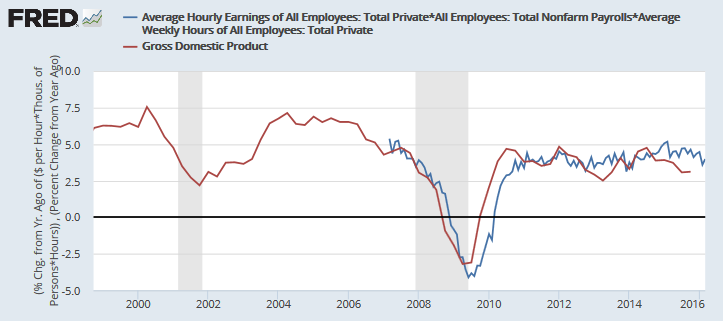 GDP and Nonfarm Payroll ($)