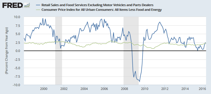 Retail Sales ex Autos