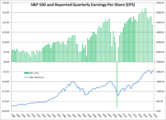 S&P 500 Quarterly EPS