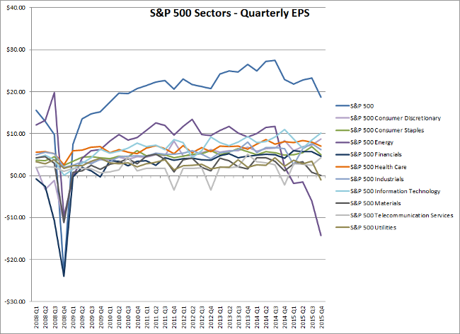 S&P 500 Sectors - Quarterly EPS