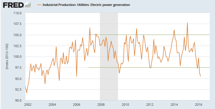 Electric Power Output