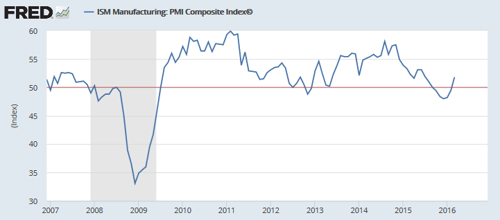 ISM Manufacturing PMI Composite Index