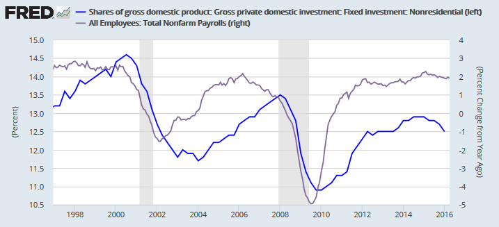 Gross Private Domestic Investment (Fixed Nonresidential) percentage share of GDP