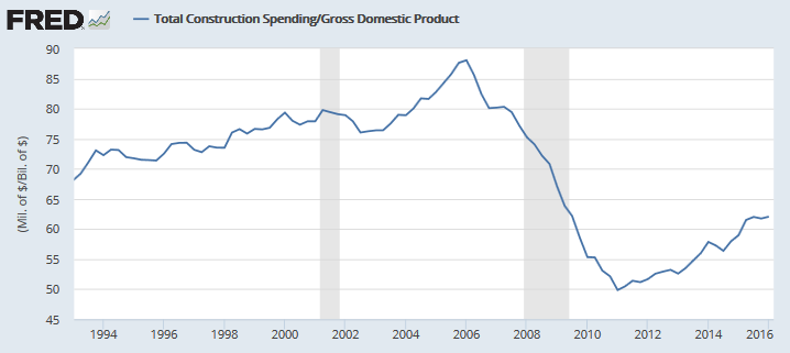 Construction percentage of Nominal GDP