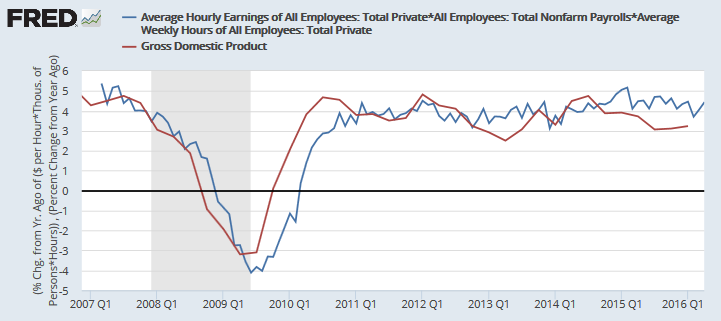 Nominal GDP and Average hourly wages x Average hours worked x Total private employment