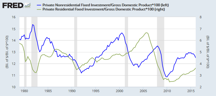 Private Residential and Nonresidential Investment