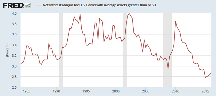 Large Bank Interest Margins