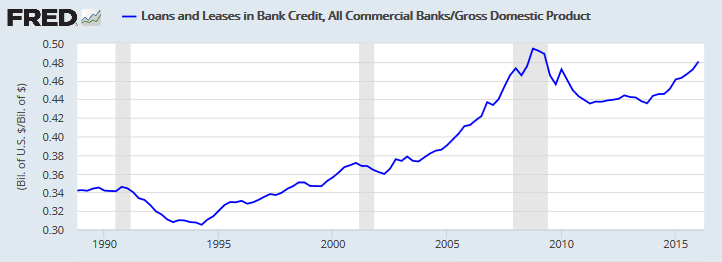 Commercial Bank Loans and Leases/NGDP