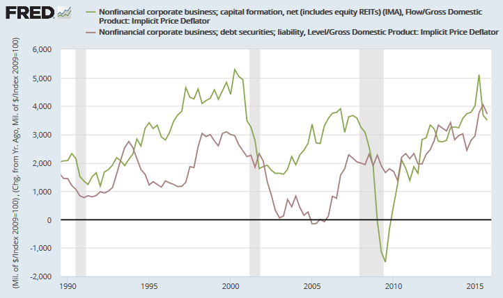 Net Capital Formation compared to Debt Increase