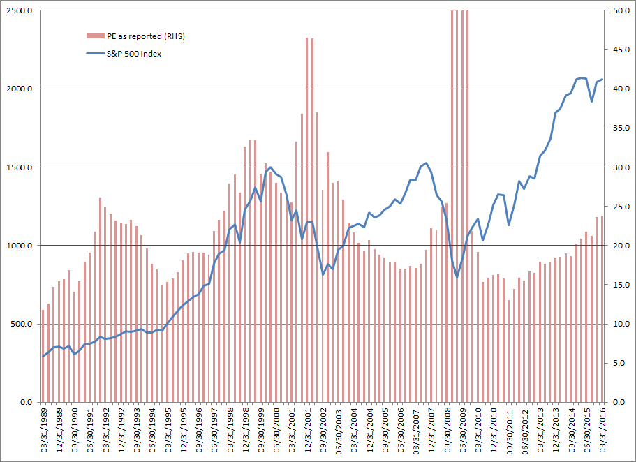 S&P 500 and Price Earnings Ratio