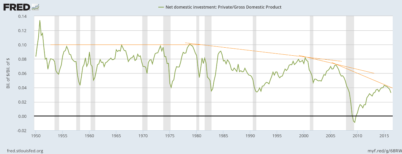 Private Investment over Nominal GDP