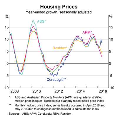 Australian House Prices