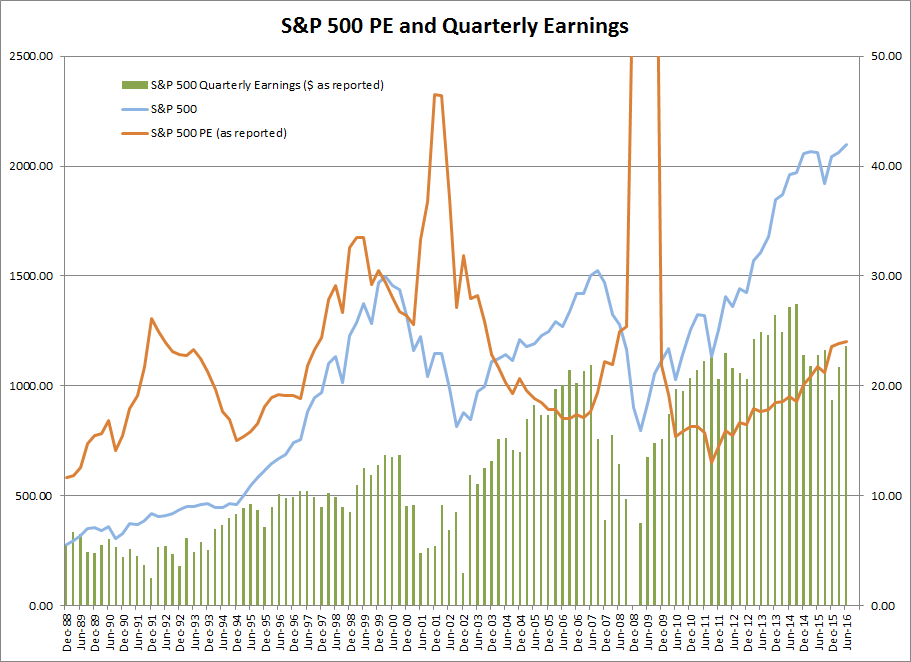 S&P 500 PE and Earnings