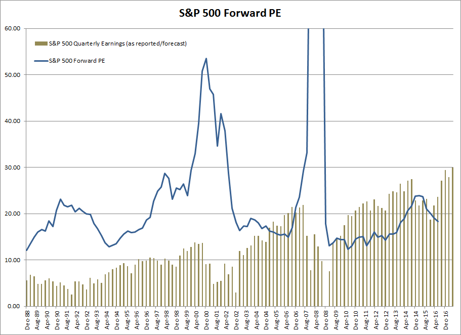 S&P 500 Forward PE and Earnings