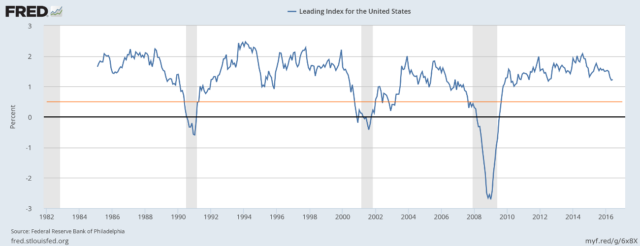 Leading Index for the United States