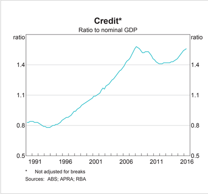 Australia Credit to GDP