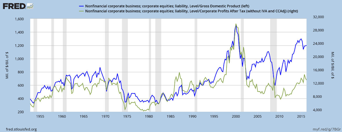 Market Cap to GDP and Corporate Profits