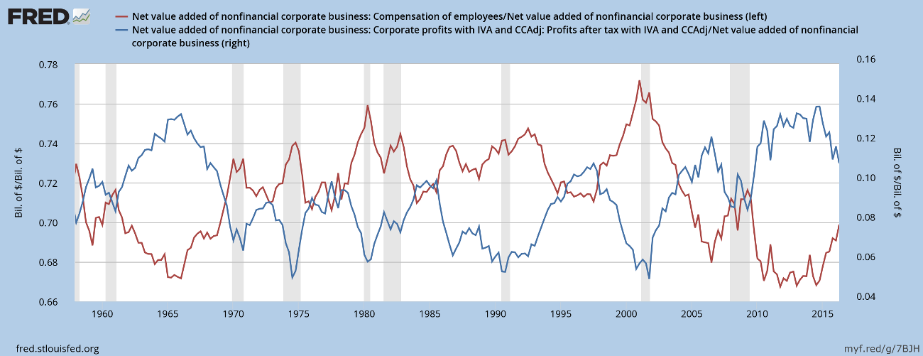 Net Value Added of Nonfinancial Corporates: Compensation of Employees compared to Profits