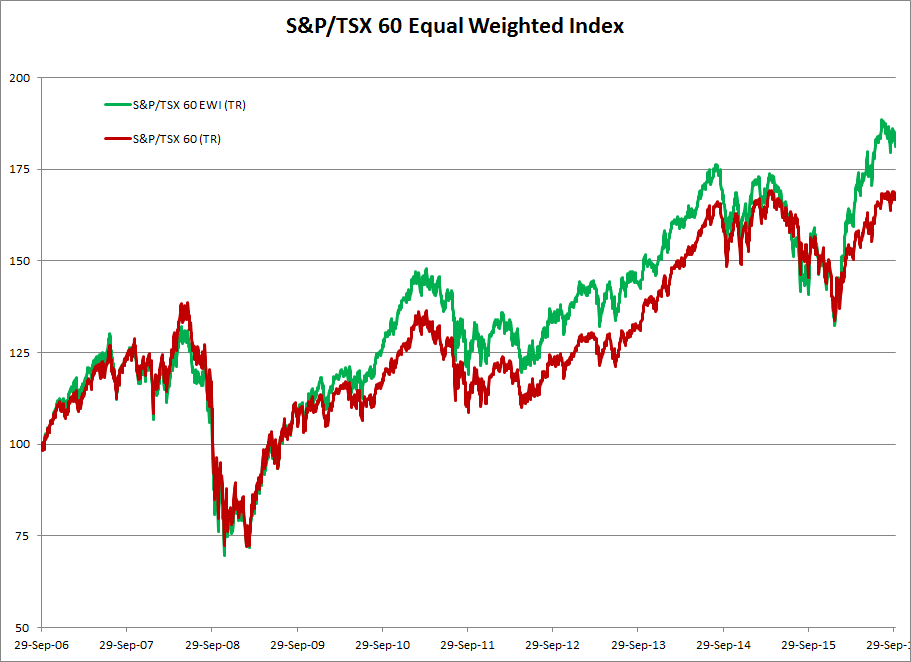TSX 60 Equal Weighted Index compared to cap-weighted TSX 60