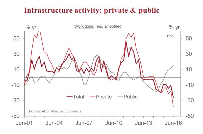 Infrastructure Activity