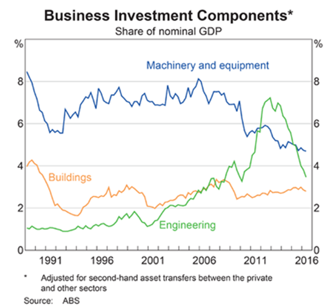 Australia Business Investment - Components
