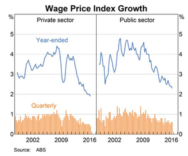 Australia Wage Growth