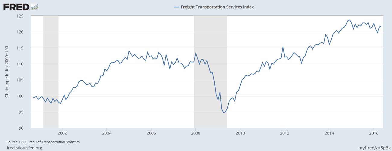 Freight Index