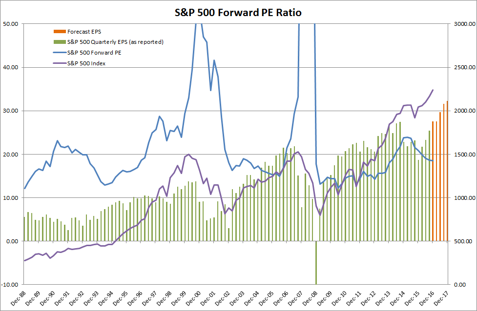 S&P500 Earnings Per Share and Forward PE Ratio