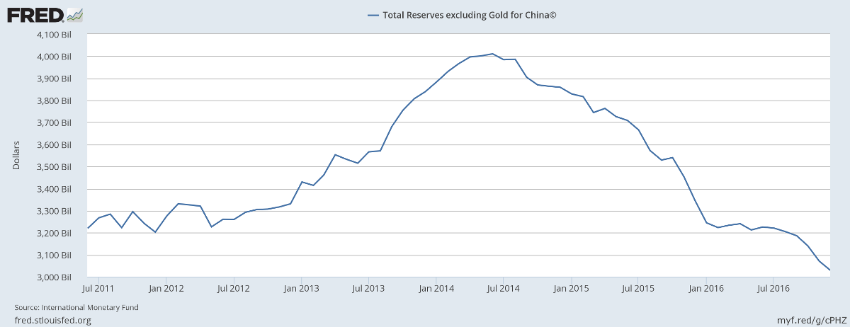 China Foreign Reserves