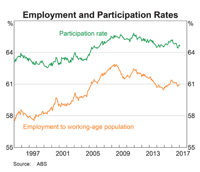 Australia Employment & Participation Rates