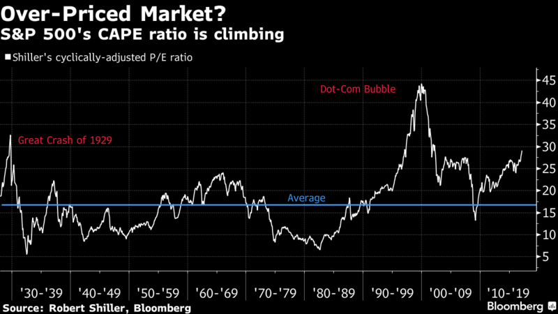 Shiller CAPE Index