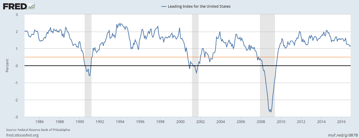 Philadelphia Fed Leading Index