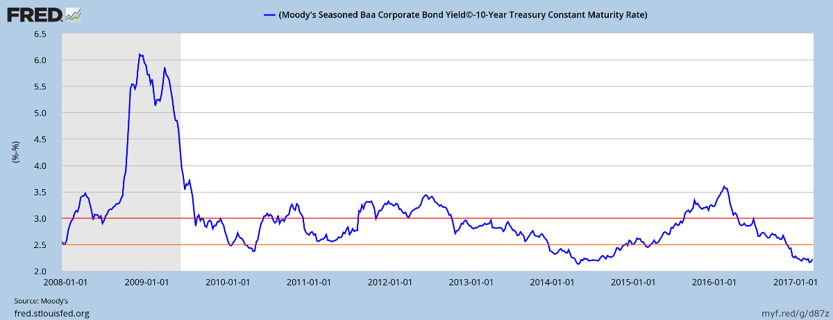 Moodys 10-year BAA minus Treasury yields