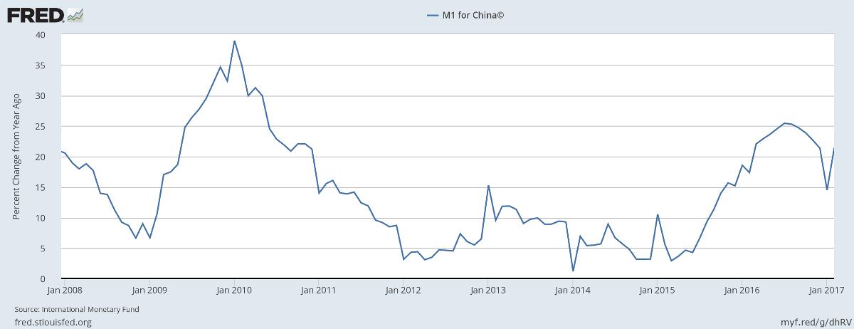 China M1 Money Stock
