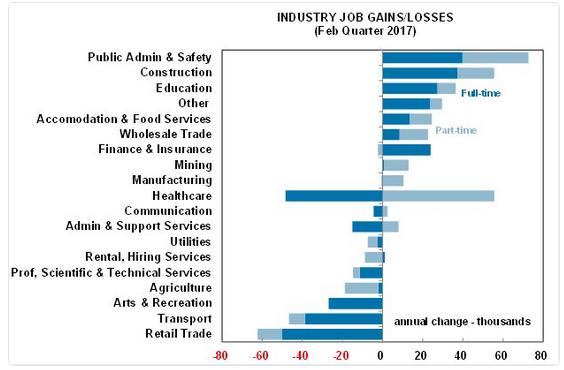 Australia: Job Gains