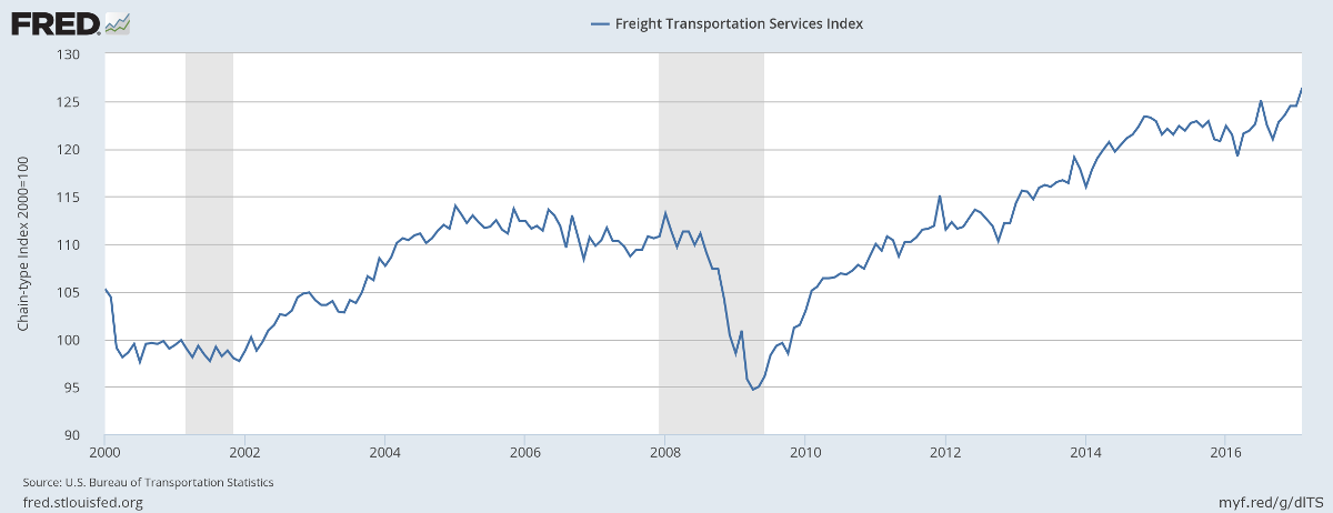 Freight Transport Services Index
