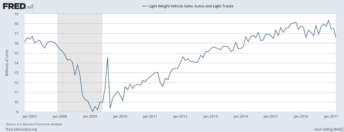 Light Vehicle Sales