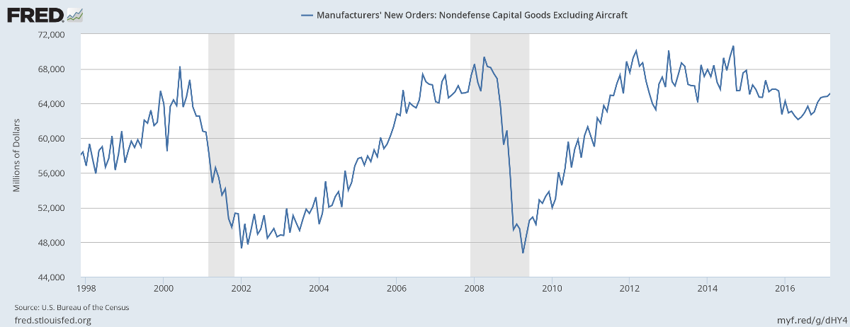 Manufacturers New Orders: Capital Goods ex-Defense