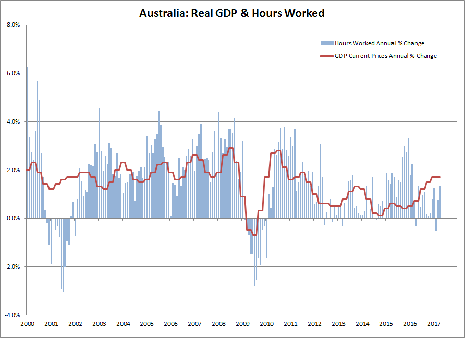 ABS: Hours Worked & GDP growth