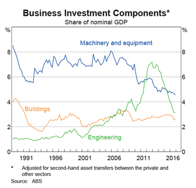 Australia: Components of Business Investment