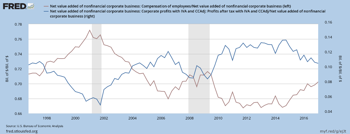 US Corporate Profits and Employee Compensation as percentage of Value Added