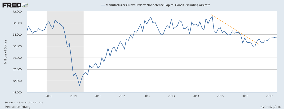 Manufacturing Durable Goods Orders ex Defense & Aircraft