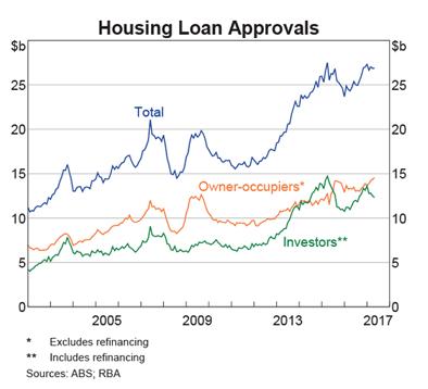 Housing loan approvals