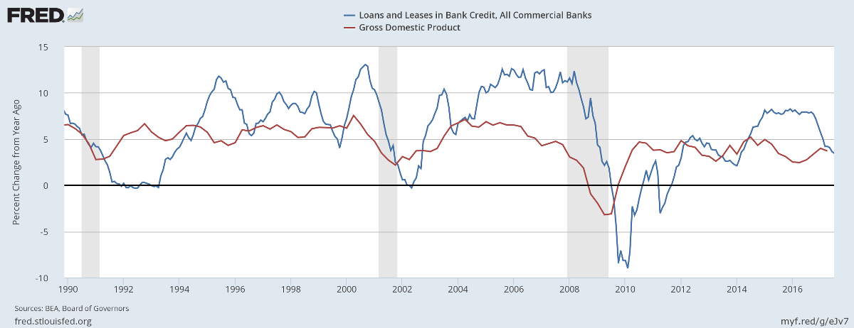 Bank Credit and GDP growth