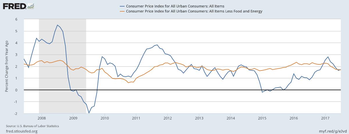 Consumer Price Index (CPI) and Core CPI
