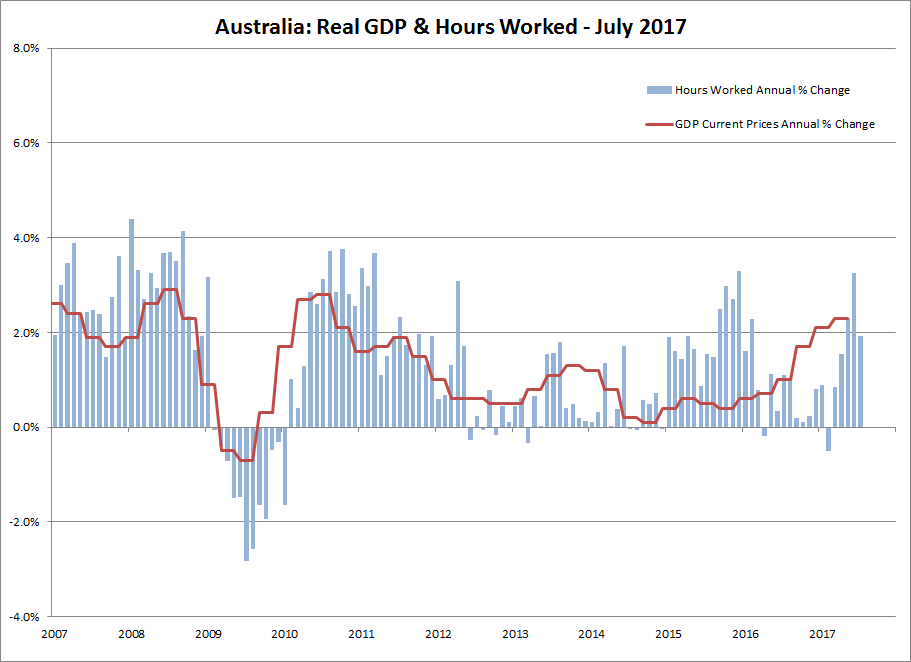 Monthly Hours Worked - Seasonally Adjusted